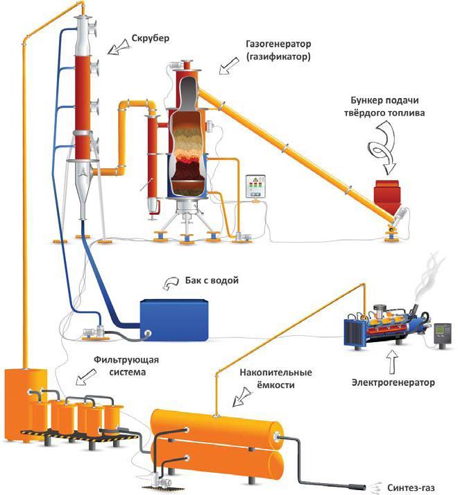Синтез газ своими руками