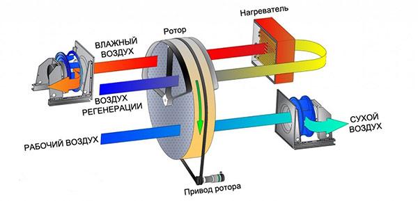 Принципиальная схема работы адсорбционного осушителя воздуха