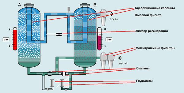 Принципиальная схема адсорбционного осушителя воздуха с двумя ресиверами
